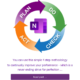 How To Use OneNote For Continuous Improvements